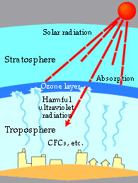 ozone_diagram